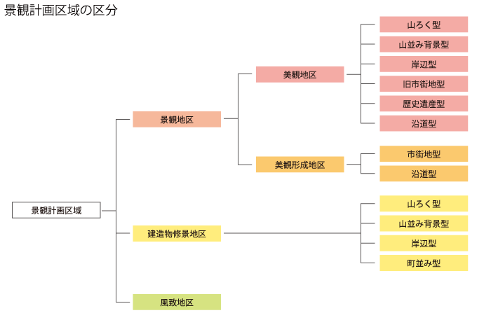 京都市景観計画区域の区分