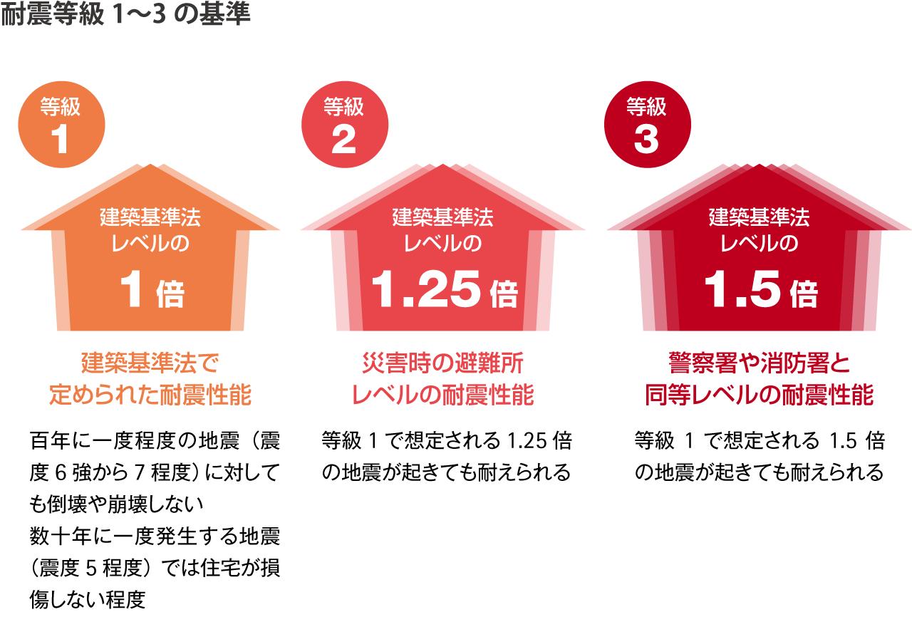 耐震等級1〜3の基準