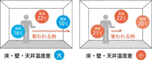 壁や床が冷たいと同じ室温でも寒く感じる